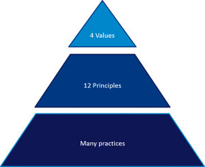 AgileValuePyramid