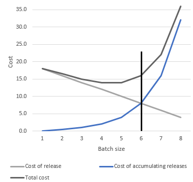 Batch size for software releases
